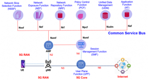 Service Based Architecture 5G Network Functions