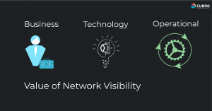 Value of network visibility solutions
