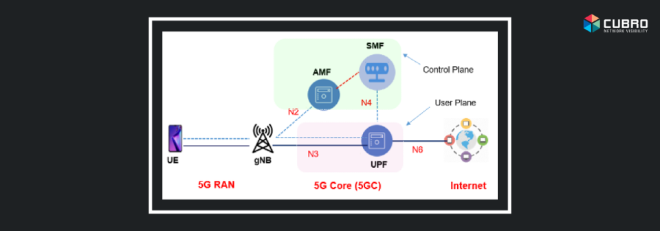 What is Service Based Architecture for 5G System