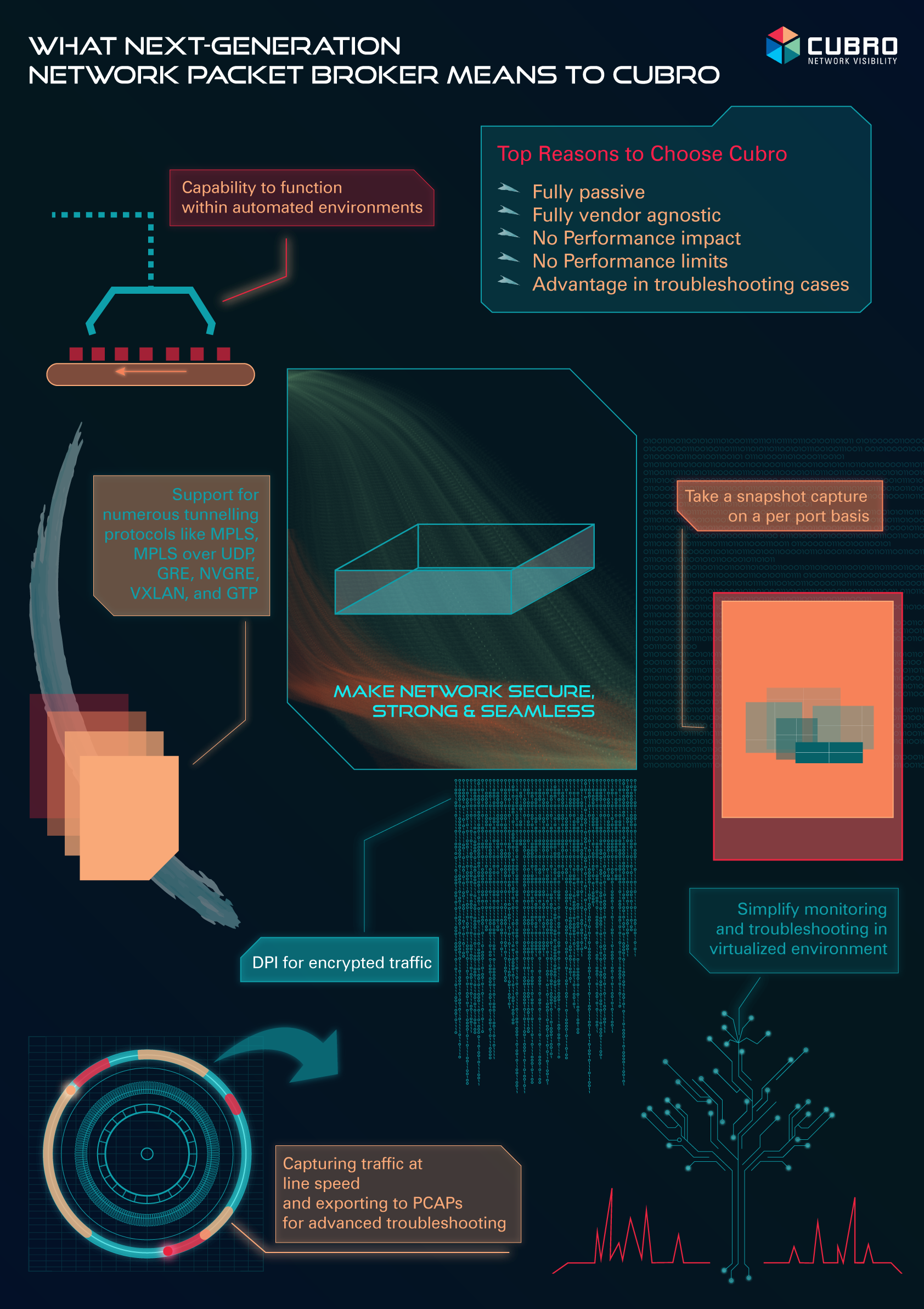 Infographic What next-gerneration network packet broker means to Cubro