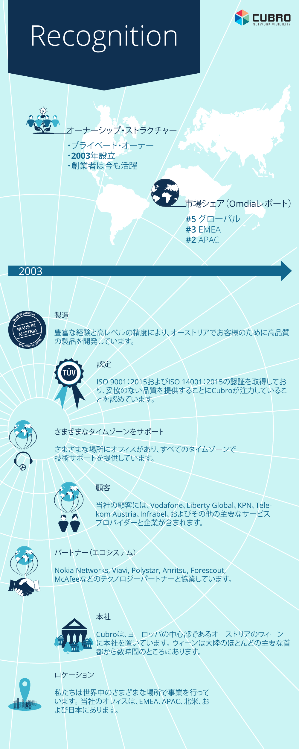 infographic of Cubro's recognition