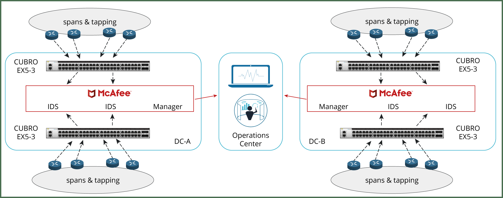 Cubro's Deployment across Data Centers