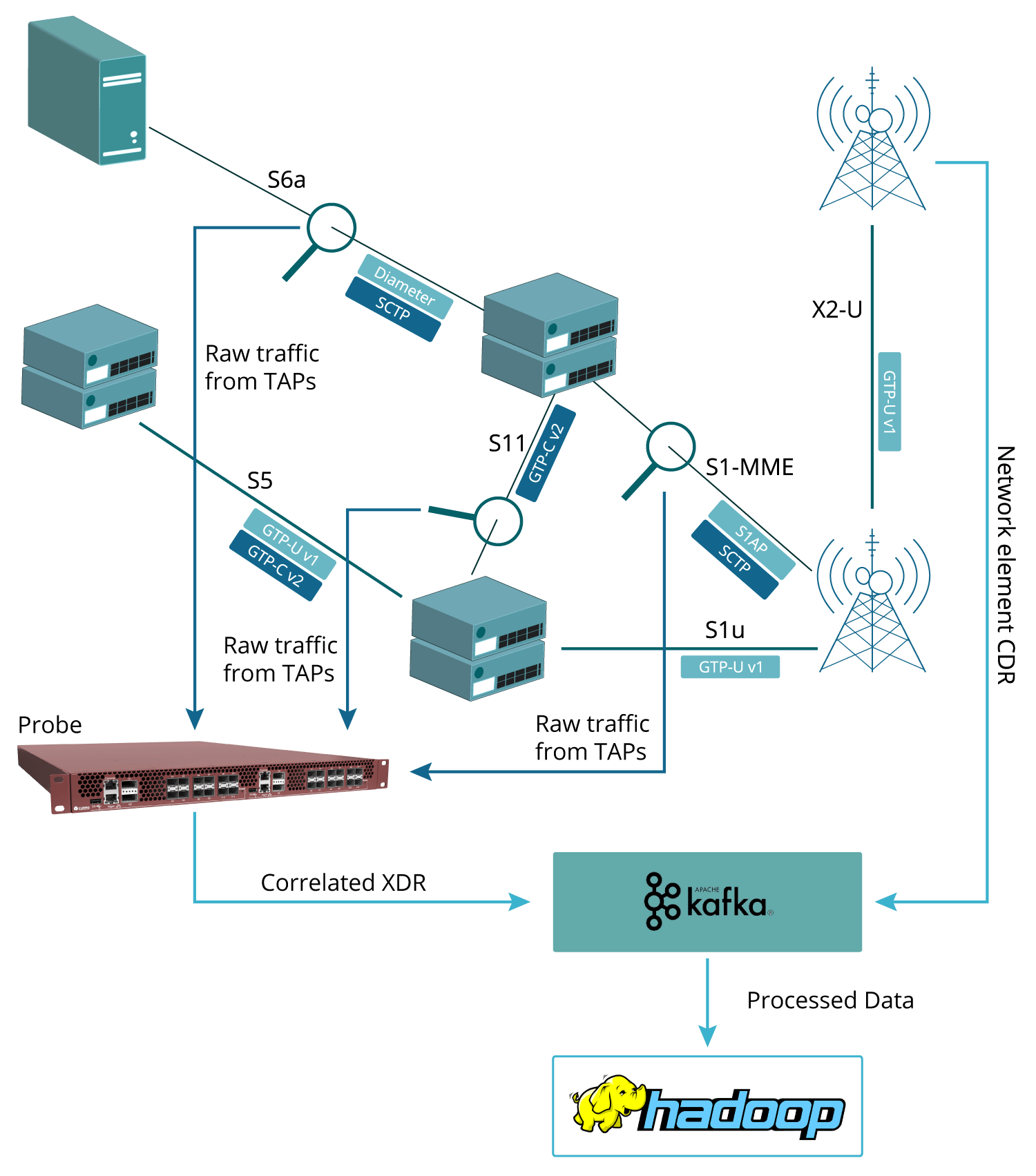 graphic for solution for DATA ENRICHMENT FOR GEOLOCATION with Cubro Probe